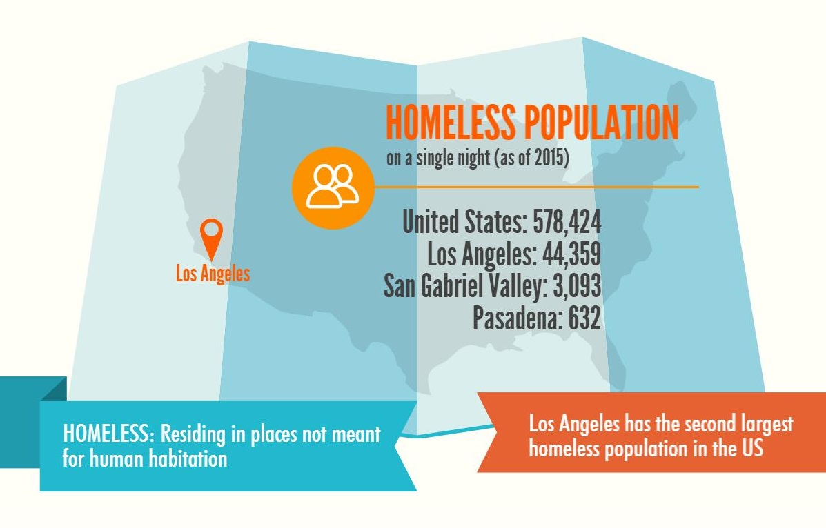 Understanding the growing problem of homelessness